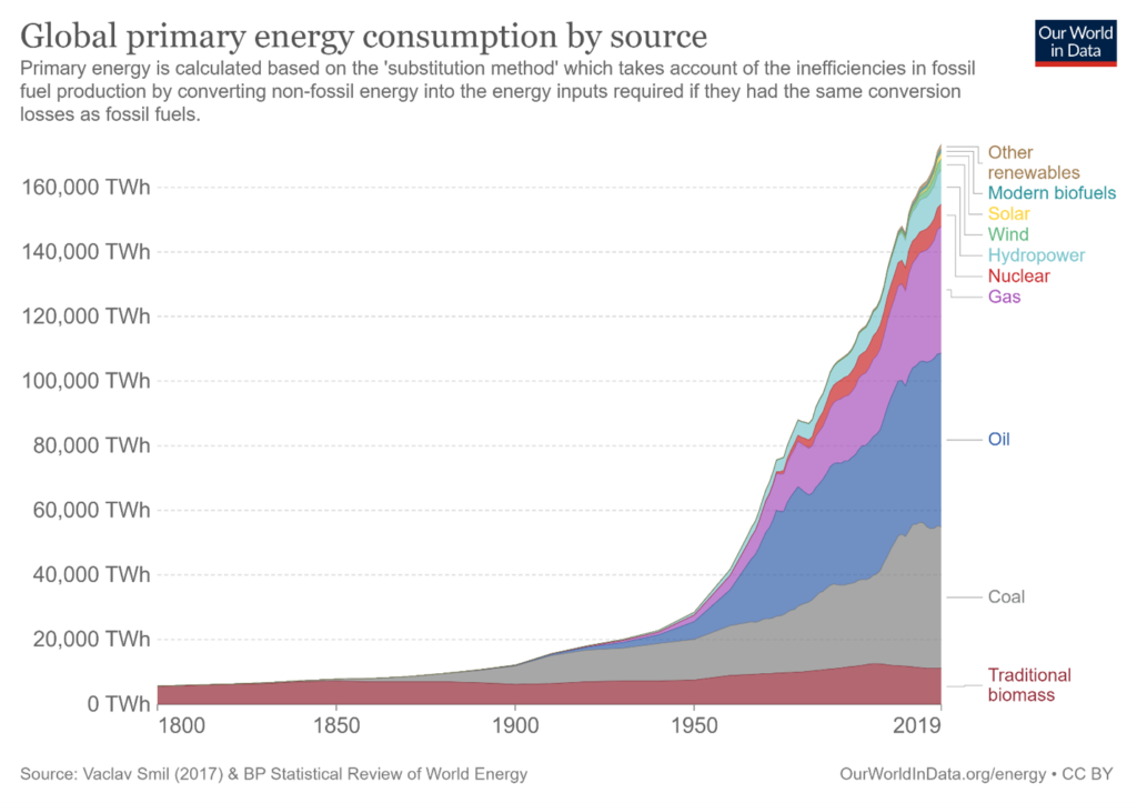Climate change and energy: context for the great debate