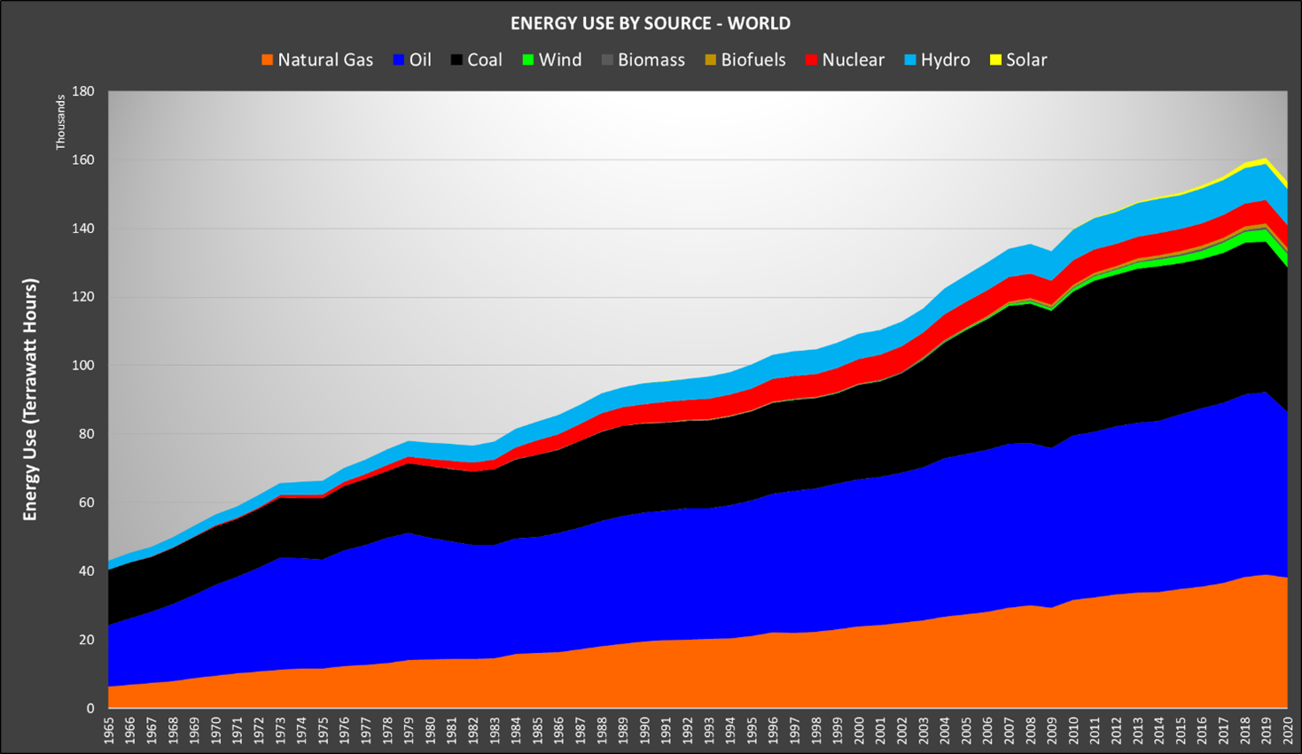 Putting global emissions in perspective